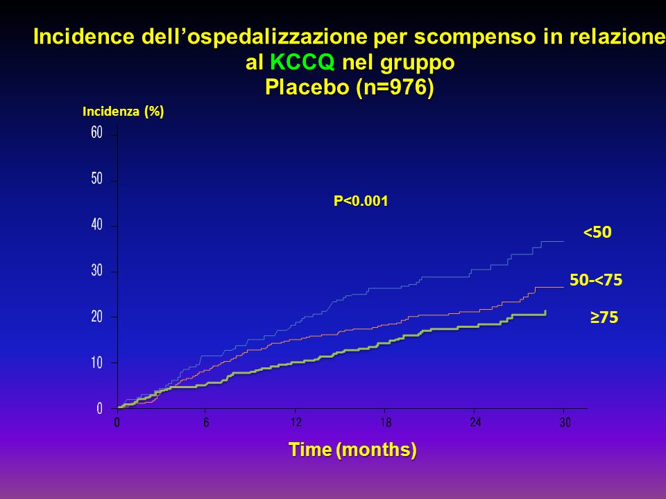 Time (months) <50 50-<75 ≥75 Incidence dell'ospedalizzazione per scompenso in relazione al KCCQ nel gruppo Placebo (n=976) P<0.001 Incidenza (%)