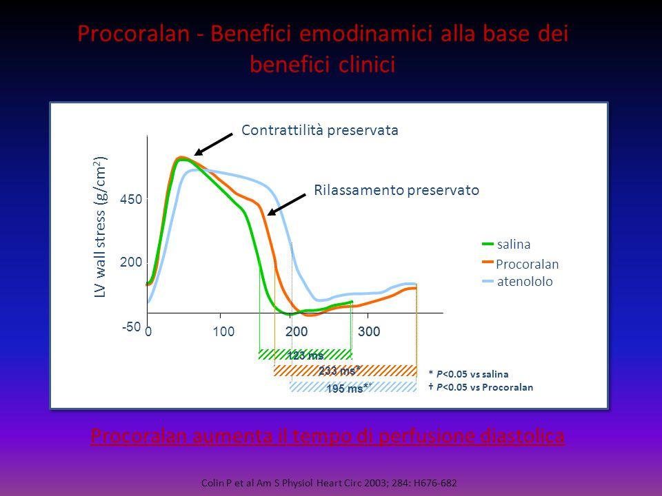 Colin P et al Am S Physiol Heart Circ 2003; 284: H676-682 Procoralan - Benefici emodinamici alla base dei benefici clinici salina atenololo Procoralan