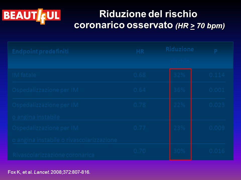 Riduzione del rischio coronarico osservato (HR > 70 bpm) 0.11432%0.68IM fatale 0.02322%0.78Ospedalizzazione per IM o angina instabile 0.01630%0.70 Riv