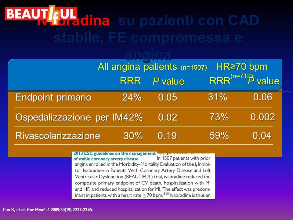 Ivabradina su pazienti con CAD stabile, FE compromessa e angina Fox K, et al. Eur Heart J. 2009;30(19):2337-2345. 0.0524% Endpoint primario 0.0242% 0.