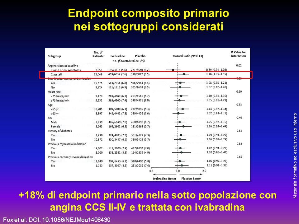Endpoint composito primario nei sottogruppi considerati +18% di endpoint primario nella sotto popolazione con angina CCS II-IV e trattata con ivabradi