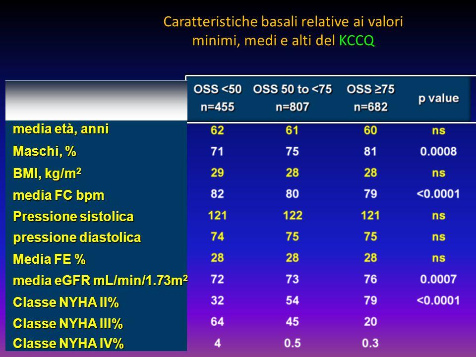 Caratteristiche basali relative ai valori minimi, medi e alti del KCCQ media età, anni media età, anni Maschi, % Maschi, % BMI, kg/m 2 BMI, kg/m 2 med