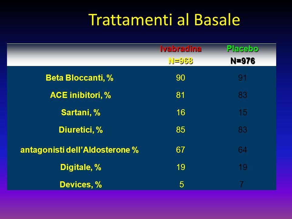 Trattamenti al Basale IvabradinaN=968PlaceboN=976 Beta Bloccanti, %9091 ACE inibitori, %8183 Sartani, %1615 Diuretici, %8583 antagonisti dell'Aldoster