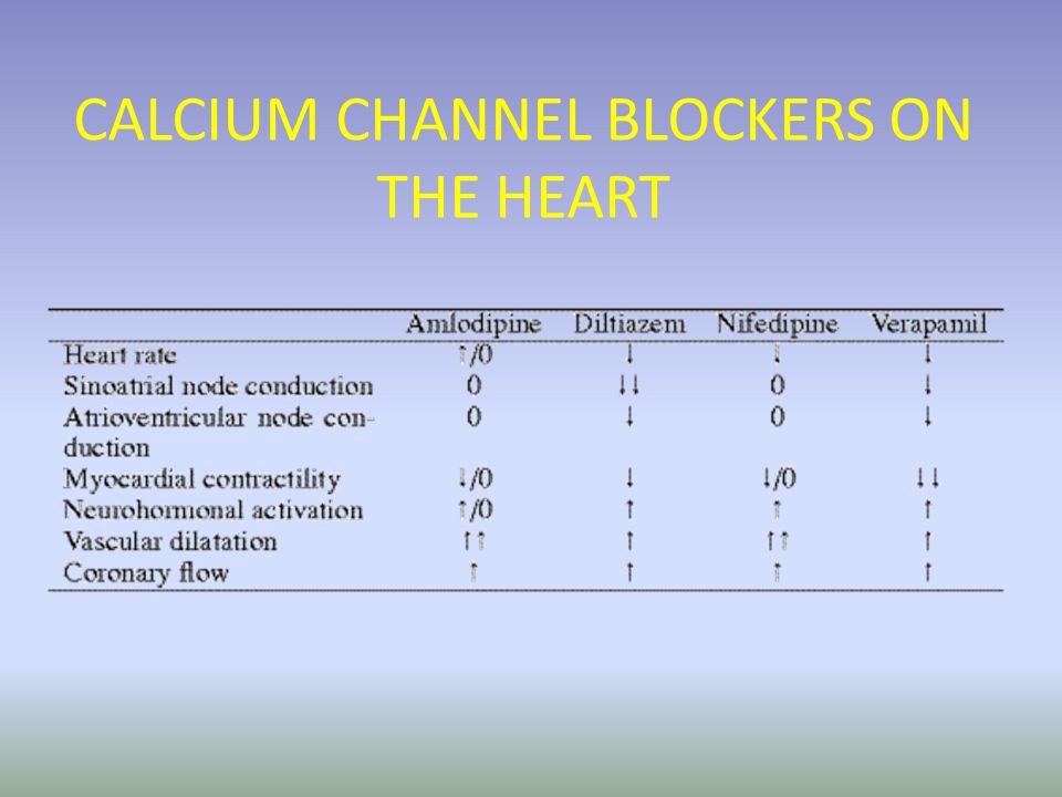 No significant improvement in quality of life in CHF patients receiving beta-blockers (meta-analysis of 9 trials with 1954 pts) Dobre D, et al.