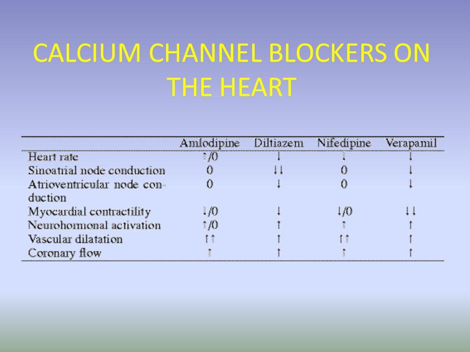 PHARMACODYNAMICS OF CALCIUM CHANNEL BLOCKERS EFFECTVERAPAMILDILTIAZEMNIFEDIPINE/AM- LODOPINE VASODILATIONMODERATEMODERATEDMARKED DECREASED CONTRACTILITY MILDNONENONE OF REFLEX INCREASE DECREASED A-V CONDUCTION MILD NONE