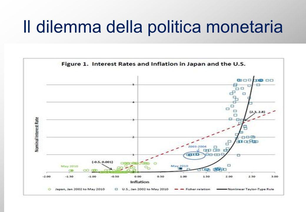 Il dilemma della politica monetaria