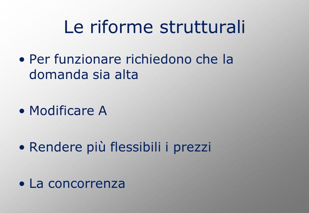 Le riforme strutturali Per funzionare richiedono che la domanda sia alta Modificare A Rendere più flessibili i prezzi La concorrenza