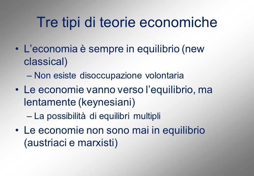 Tre tipi di teorie economiche L'economia è sempre in equilibrio (new classical) –Non esiste disoccupazione volontaria Le economie vanno verso l'equilibrio, ma lentamente (keynesiani) –La possibilità di equilibri multipli Le economie non sono mai in equilibrio (austriaci e marxisti)