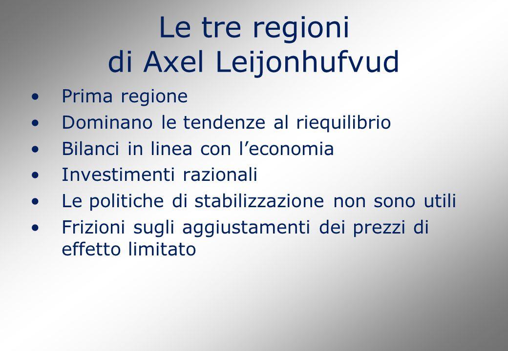Le tre regioni di Axel Leijonhufvud Prima regione Dominano le tendenze al riequilibrio Bilanci in linea con l'economia Investimenti razionali Le politiche di stabilizzazione non sono utili Frizioni sugli aggiustamenti dei prezzi di effetto limitato