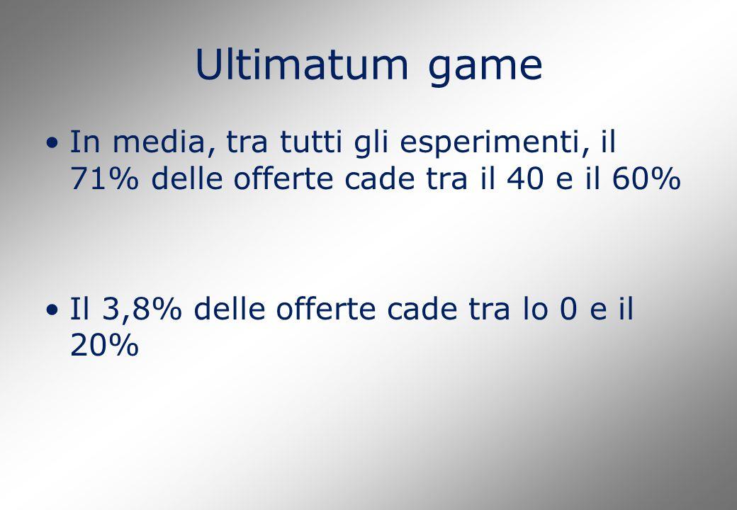 Ultimatum game In media, tra tutti gli esperimenti, il 71% delle offerte cade tra il 40 e il 60% Il 3,8% delle offerte cade tra lo 0 e il 20%
