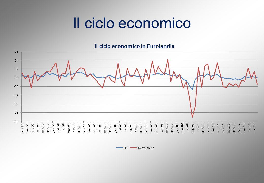 Il ciclo economico