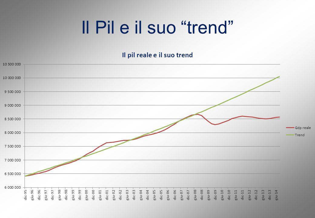 Il Pil e il suo trend
