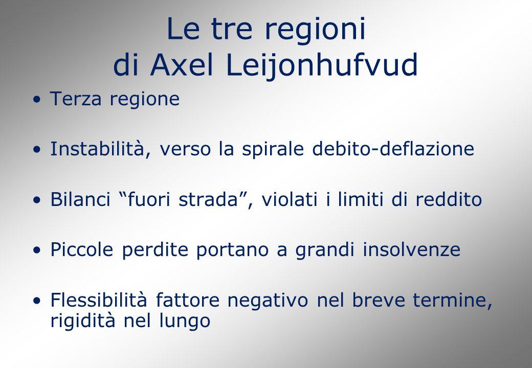 Le tre regioni di Axel Leijonhufvud Terza regione Instabilità, verso la spirale debito-deflazione Bilanci fuori strada , violati i limiti di reddito Piccole perdite portano a grandi insolvenze Flessibilità fattore negativo nel breve termine, rigidità nel lungo