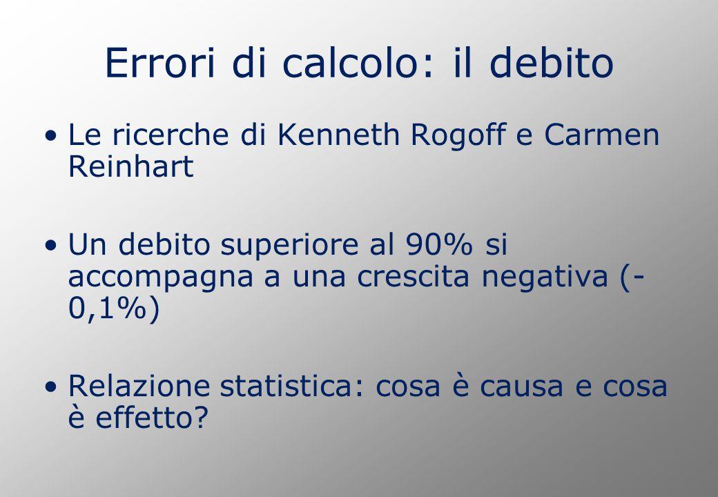Errori di calcolo: il debito Le ricerche di Kenneth Rogoff e Carmen Reinhart Un debito superiore al 90% si accompagna a una crescita negativa (- 0,1%) Relazione statistica: cosa è causa e cosa è effetto