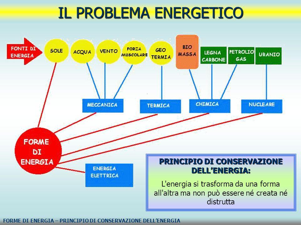 IL PROBLEMA ENERGETICO FORME DI ENERGIA – PRINCIPIO DI CONSERVAZIONE DELL'ENERGIA PRINCIPIO DI CONSERVAZIONE DELL'ENERGIA: L'energia si trasforma da u