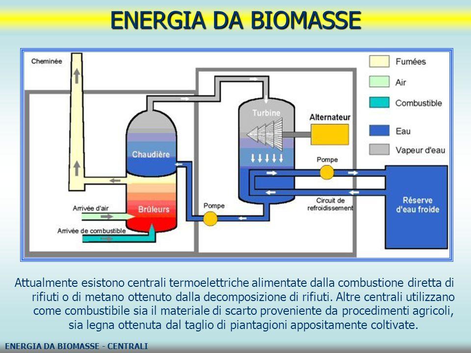 Attualmente esistono centrali termoelettriche alimentate dalla combustione diretta di rifiuti o di metano ottenuto dalla decomposizione di rifiuti. Al