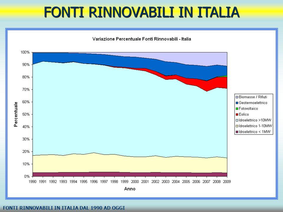 FONTI RINNOVABILI IN ITALIA FONTI RINNOVABILI IN ITALIA DAL 1990 AD OGGI