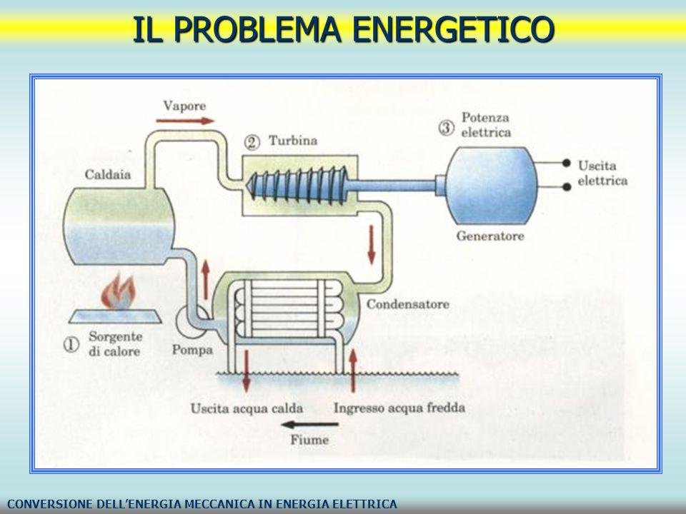 IL PROBLEMA ENERGETICO CONVERSIONE DELL'ENERGIA MECCANICA IN ENERGIA ELETTRICA