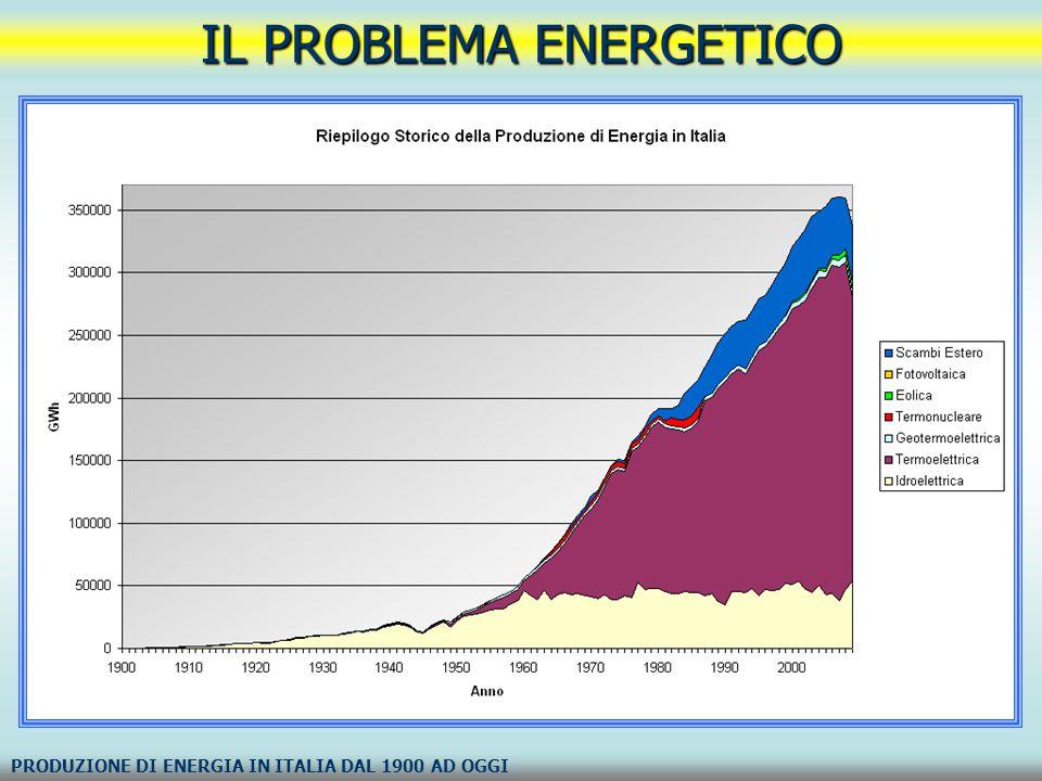 IL PROBLEMA ENERGETICO PRODUZIONE DI ENERGIA IN ITALIA DAL 1900 AD OGGI