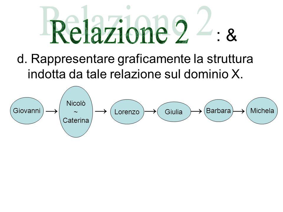 : & d.Rappresentare graficamente la struttura indotta da tale relazione sul dominio X.
