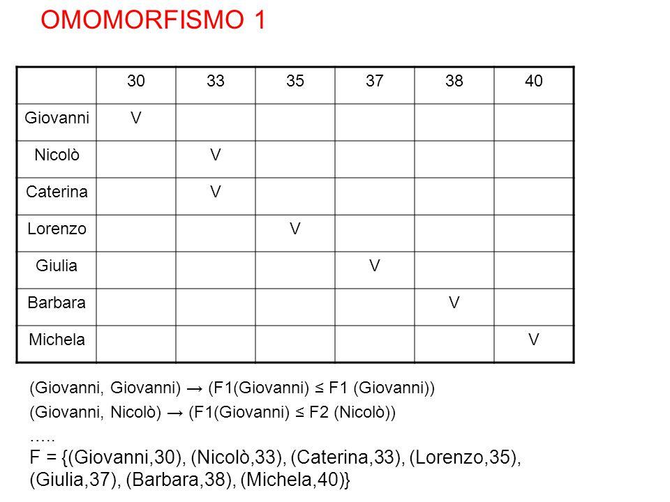 303335373840 GiovanniV NicolòV CaterinaV LorenzoV GiuliaV BarbaraV MichelaV (Giovanni, Giovanni) → (F1(Giovanni) ≤ F1 (Giovanni)) (Giovanni, Nicolò) → (F1(Giovanni) ≤ F2 (Nicolò)) …..