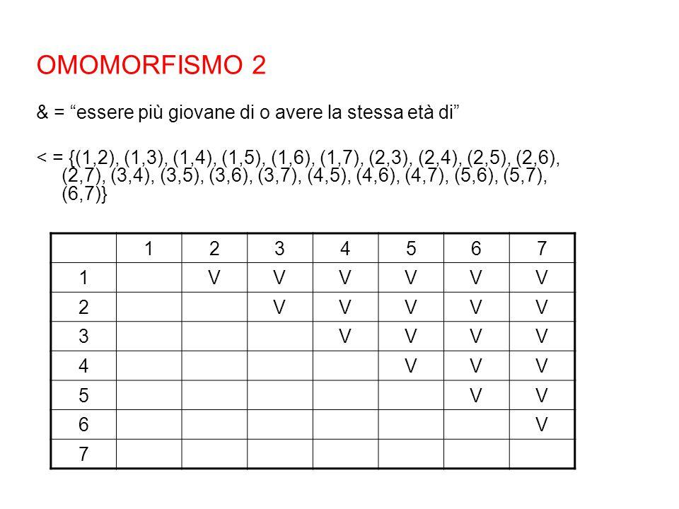 OMOMORFISMO 2 & = essere più giovane di o avere la stessa età di < = {(1,2), (1,3), (1,4), (1,5), (1,6), (1,7), (2,3), (2,4), (2,5), (2,6), (2,7), (3,4), (3,5), (3,6), (3,7), (4,5), (4,6), (4,7), (5,6), (5,7), (6,7)} 1234567 1VVVVVV 2VVVVV 3VVVV 4VVV 5VV 6V 7