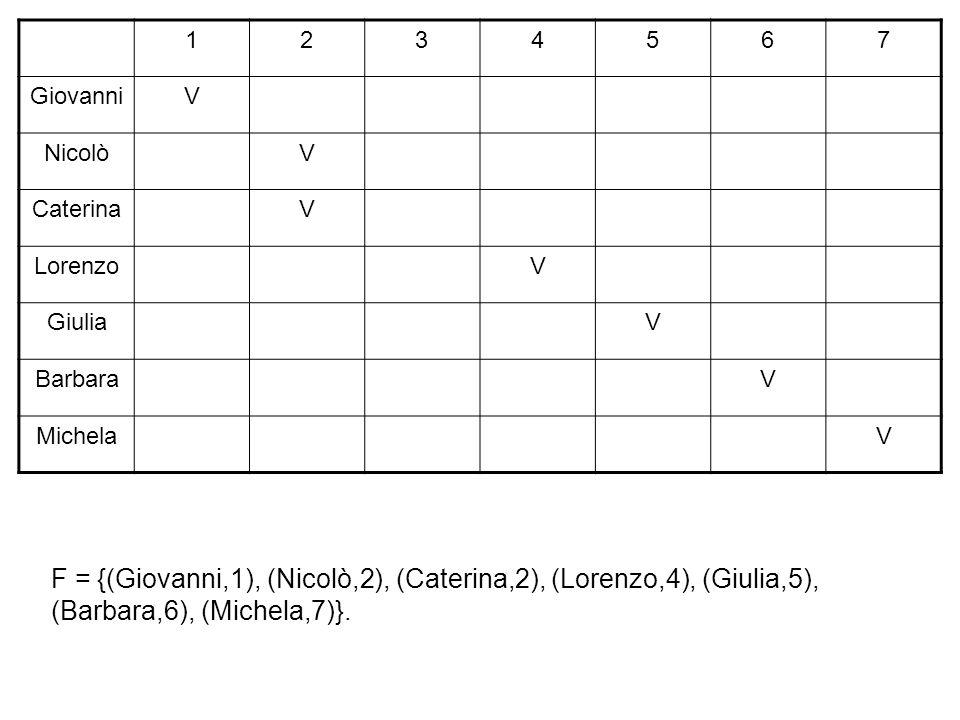 F = {(Giovanni,1), (Nicolò,2), (Caterina,2), (Lorenzo,4), (Giulia,5), (Barbara,6), (Michela,7)}.