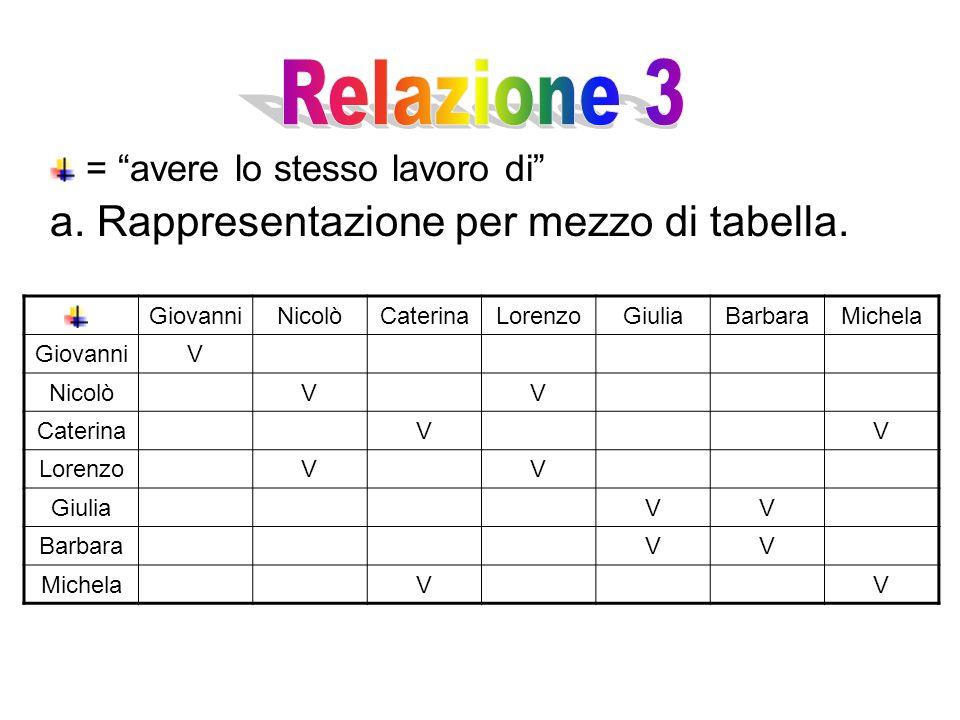 = avere lo stesso lavoro di a.Rappresentazione per mezzo di tabella.