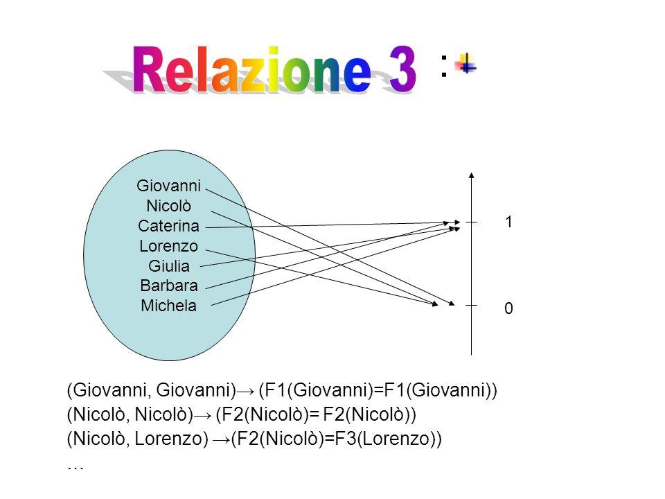 : Giovanni Nicolò Caterina Lorenzo Giulia Barbara Michela 0 1 (Giovanni, Giovanni)→ (F1(Giovanni)=F1(Giovanni)) (Nicolò, Nicolò)→ (F2(Nicolò)= F2(Nicolò)) (Nicolò, Lorenzo) →(F2(Nicolò)=F3(Lorenzo)) …