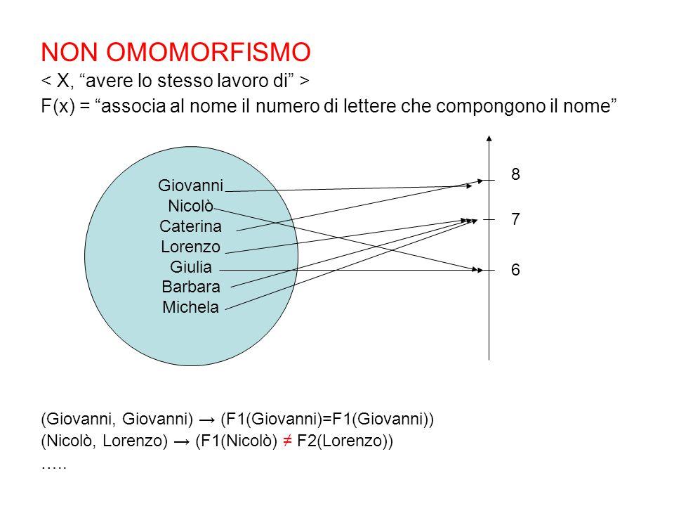 NON OMOMORFISMO F(x) = associa al nome il numero di lettere che compongono il nome (Giovanni, Giovanni) → (F1(Giovanni)=F1(Giovanni)) (Nicolò, Lorenzo) → (F1(Nicolò) ≠ F2(Lorenzo)) …..