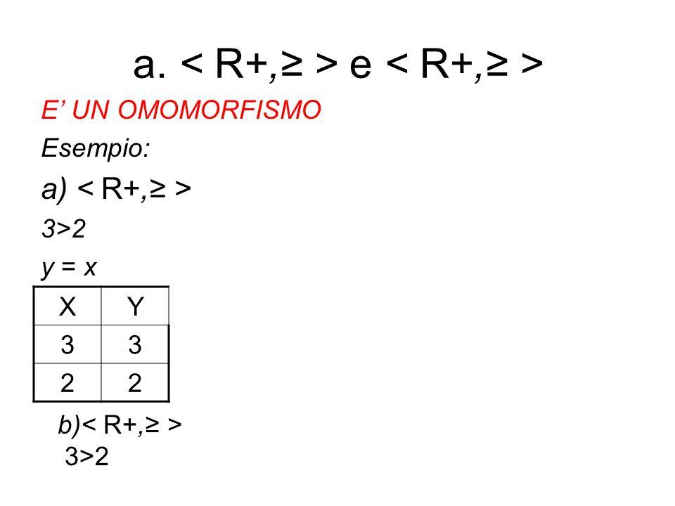 a. e E' UN OMOMORFISMO Esempio: a) 3>2 y = x XY 33 22 b) 3>2