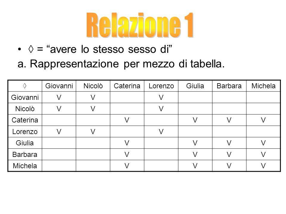 ◊ = avere lo stesso sesso di a.Rappresentazione per mezzo di tabella.