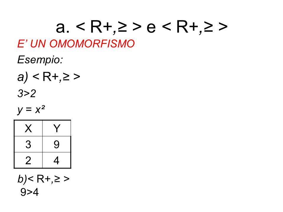 a. e E' UN OMOMORFISMO Esempio: a) 3>2 y = x² XY 39 24 b) 9>4