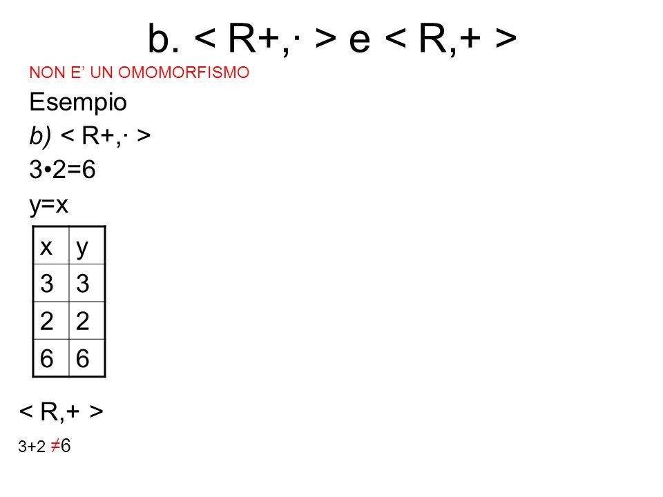 b. e NON E' UN OMOMORFISMO Esempio b) 32=6 y=x xy 33 22 66 3+2 ≠6