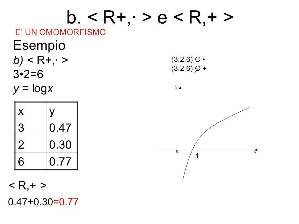E' UN OMOMORFISMO Esempio b) 32=6 y = logx xy 30.47 20.30 60.77 0.47+0.30 =0.77 (3,2,6) Є (3,2,6) Є + 1 0x y