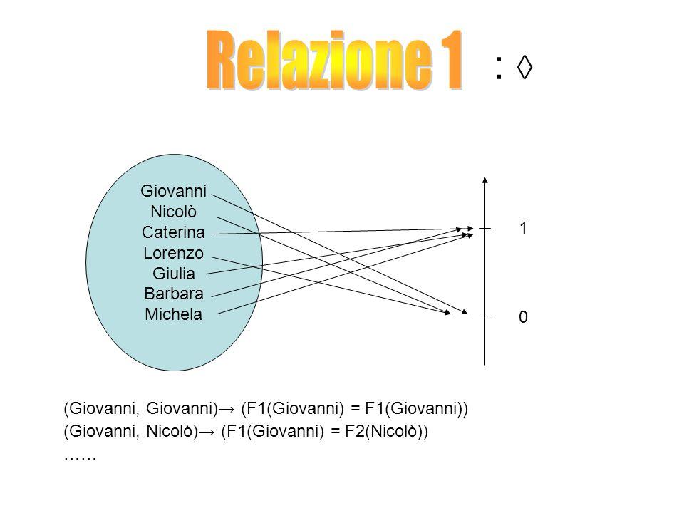 : ◊ Giovanni Nicolò Caterina Lorenzo Giulia Barbara Michela 0 1 (Giovanni, Giovanni)→ (F1(Giovanni) = F1(Giovanni)) (Giovanni, Nicolò) → (F1(Giovanni) = F2(Nicolò)) ……