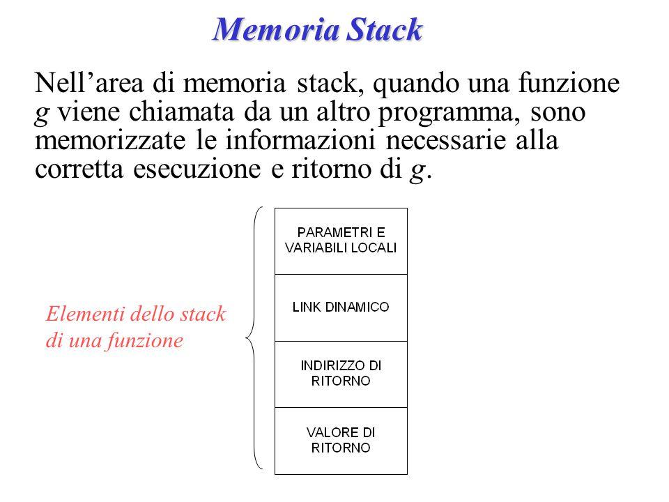 Memoria Stack Nell'area di memoria stack, quando una funzione g viene chiamata da un altro programma, sono memorizzate le informazioni necessarie alla corretta esecuzione e ritorno di g.