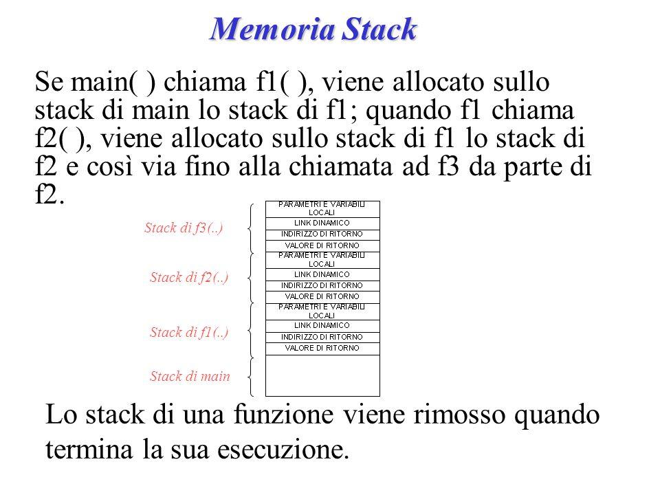 Memoria Stack Se main( ) chiama f1( ), viene allocato sullo stack di main lo stack di f1; quando f1 chiama f2( ), viene allocato sullo stack di f1 lo stack di f2 e così via fino alla chiamata ad f3 da parte di f2.