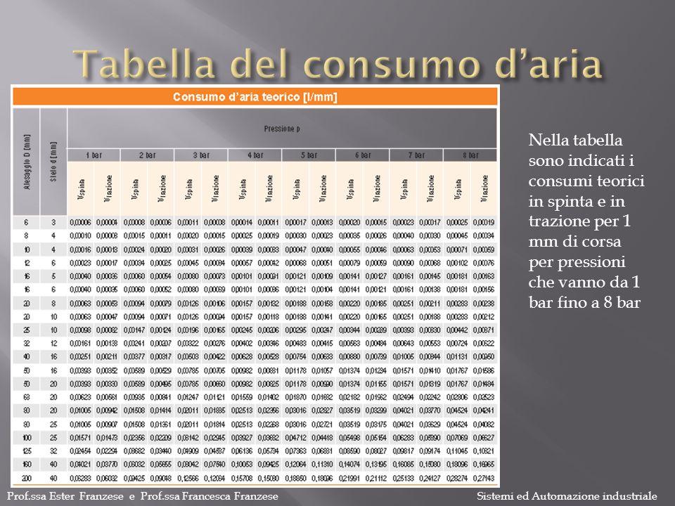 Prof.ssa Ester Franzese e Prof.ssa Francesca Franzese Sistemi ed Automazione industriale Nella tabella sono indicati i consumi teorici in spinta e in