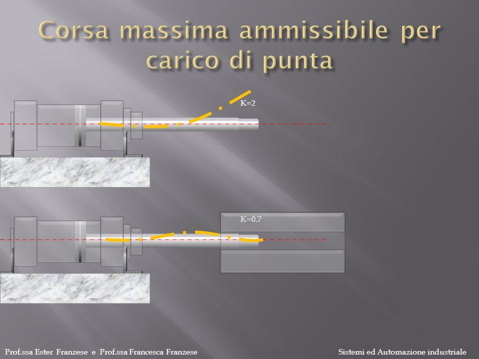 Prof.ssa Ester Franzese e Prof.ssa Francesca Franzese Sistemi ed Automazione industriale K=2 K=0.7