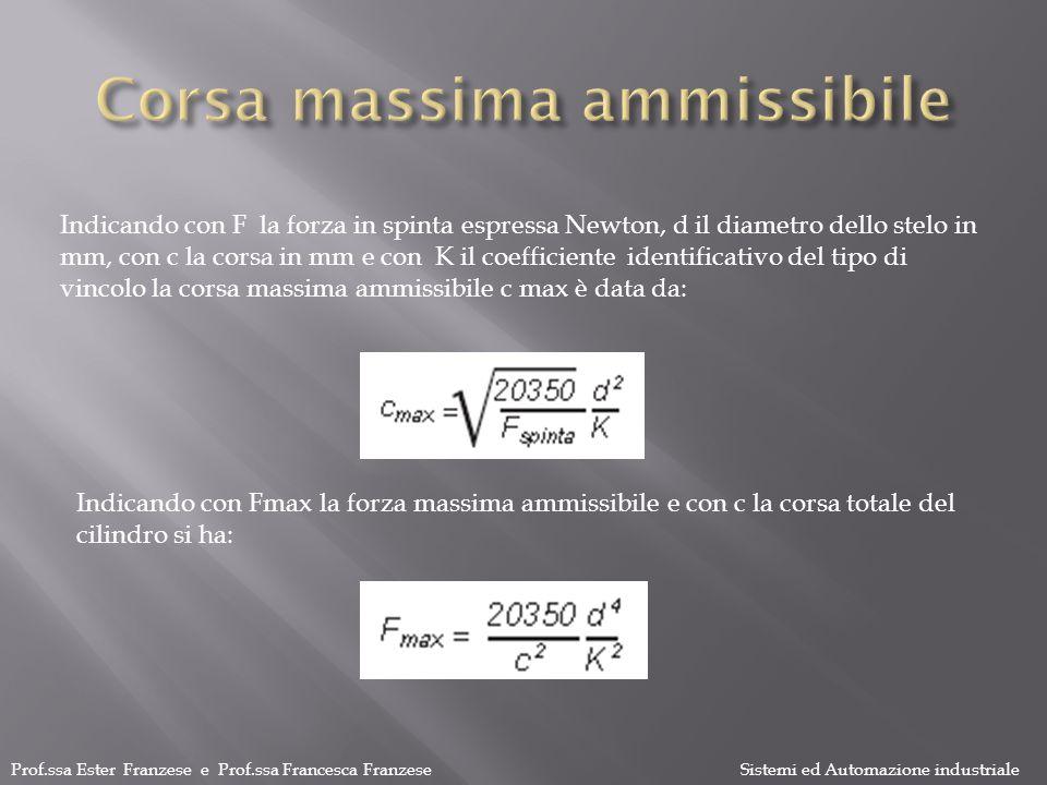 Prof.ssa Ester Franzese e Prof.ssa Francesca Franzese Sistemi ed Automazione industriale b s L b= 30 mm L= 20 mm s= 3 mm W f = 45 [mm 3 ] Assumiamo una r ≈ 350 MPa = (350 x 2 x 30 x 9)/3 x20 [N] = 3150 [N]