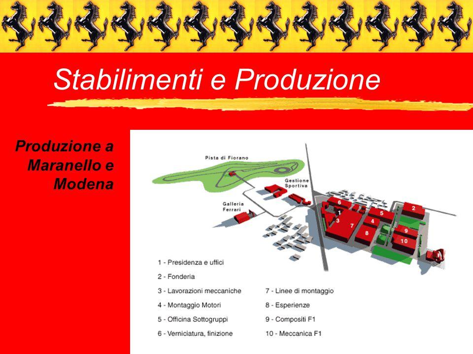 Stabilimenti e Produzione Produzione a Maranello e Modena