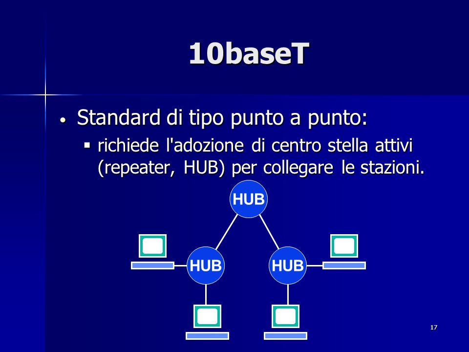 17 10baseT Standard di tipo punto a punto: Standard di tipo punto a punto:  richiede l'adozione di centro stella attivi (repeater, HUB) per collegare