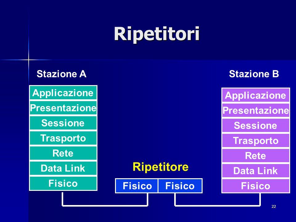 22 Ripetitori Applicazione Presentazione Sessione Trasporto Rete Data Link Fisico Applicazione Presentazione Sessione Trasporto Rete Data Link Fisico