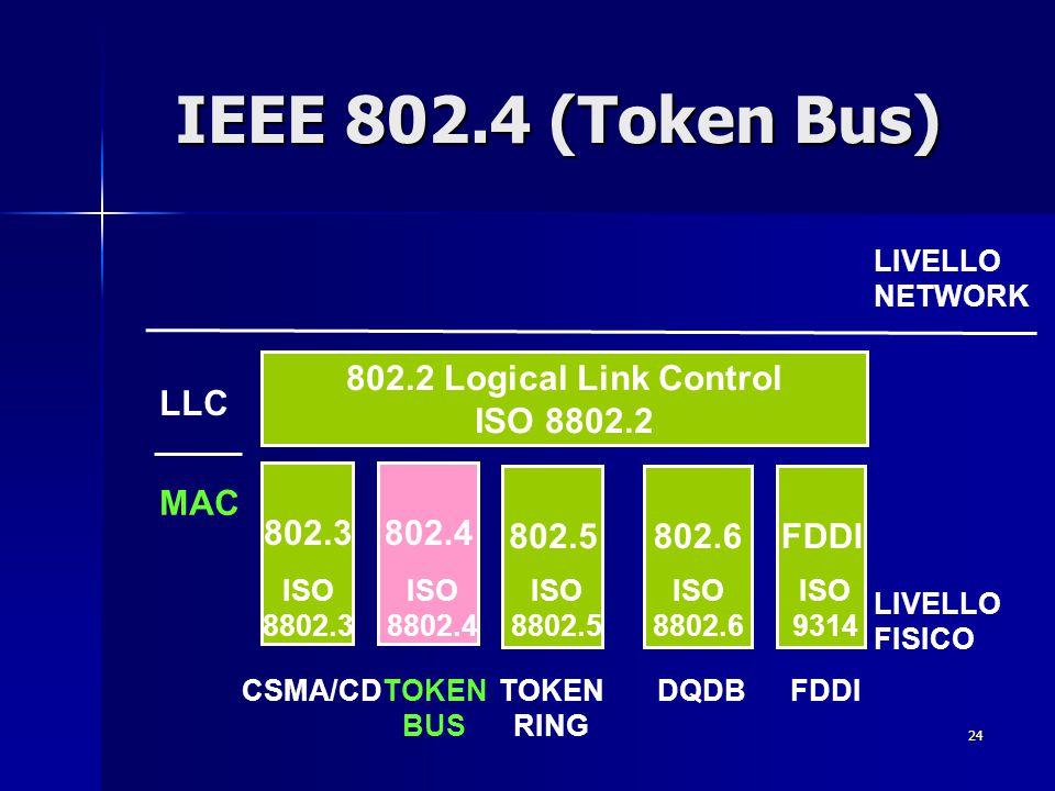 24 IEEE 802.4 (Token Bus) FDDI 802.3802.4 802.5 FDDI 802.2 Logical Link Control ISO 8802.2 802.6 LIVELLO NETWORK LIVELLO FISICO LLC MAC CSMA/CDTOKEN B