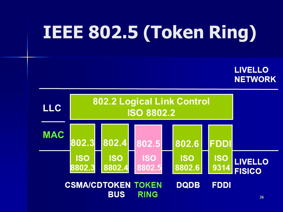 26 IEEE 802.5 (Token Ring) FDDI 802.3802.4 802.5 FDDI 802.2 Logical Link Control ISO 8802.2 802.6 LIVELLO NETWORK LIVELLO FISICO LLC MAC CSMA/CDTOKEN