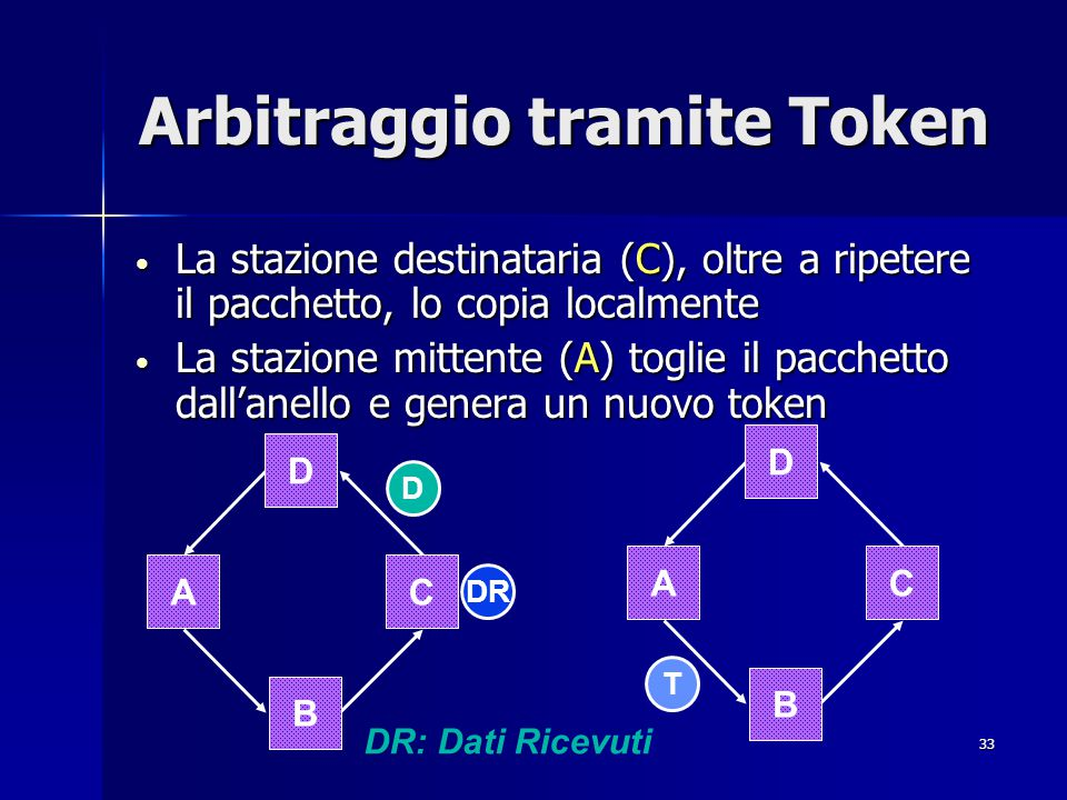 33 Arbitraggio tramite Token La stazione destinataria (C), oltre a ripetere il pacchetto, lo copia localmente La stazione destinataria (C), oltre a ri