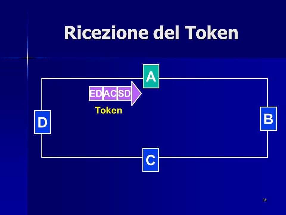 34 Ricezione del Token Token B D C A EDACSD