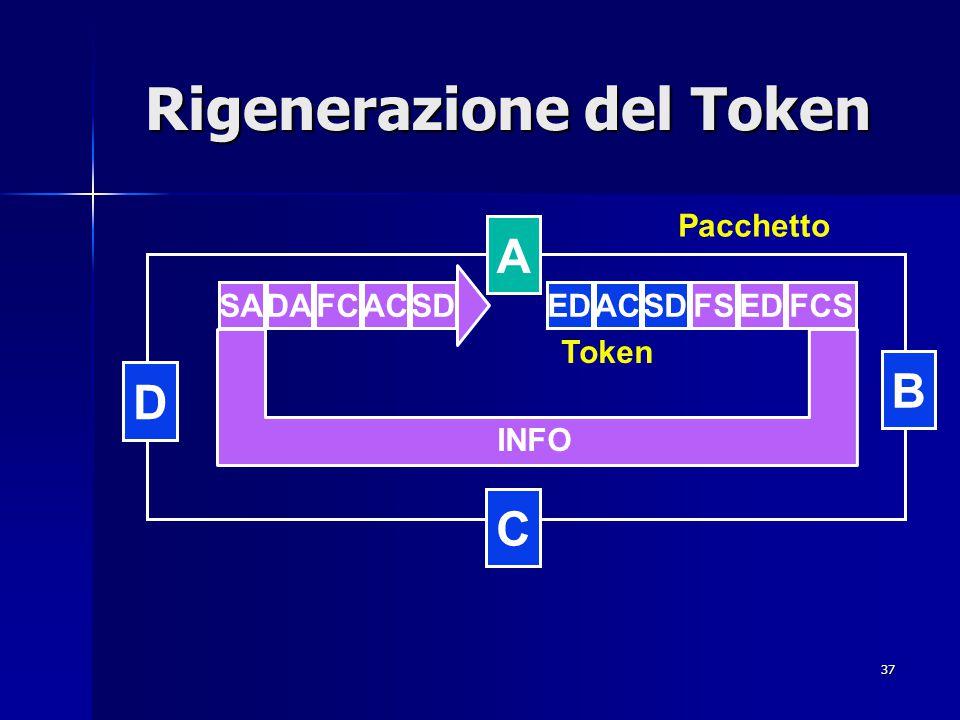 37 Rigenerazione del Token Pacchetto B D C A FCACSDSADASDFSED AC Token FCS INFO