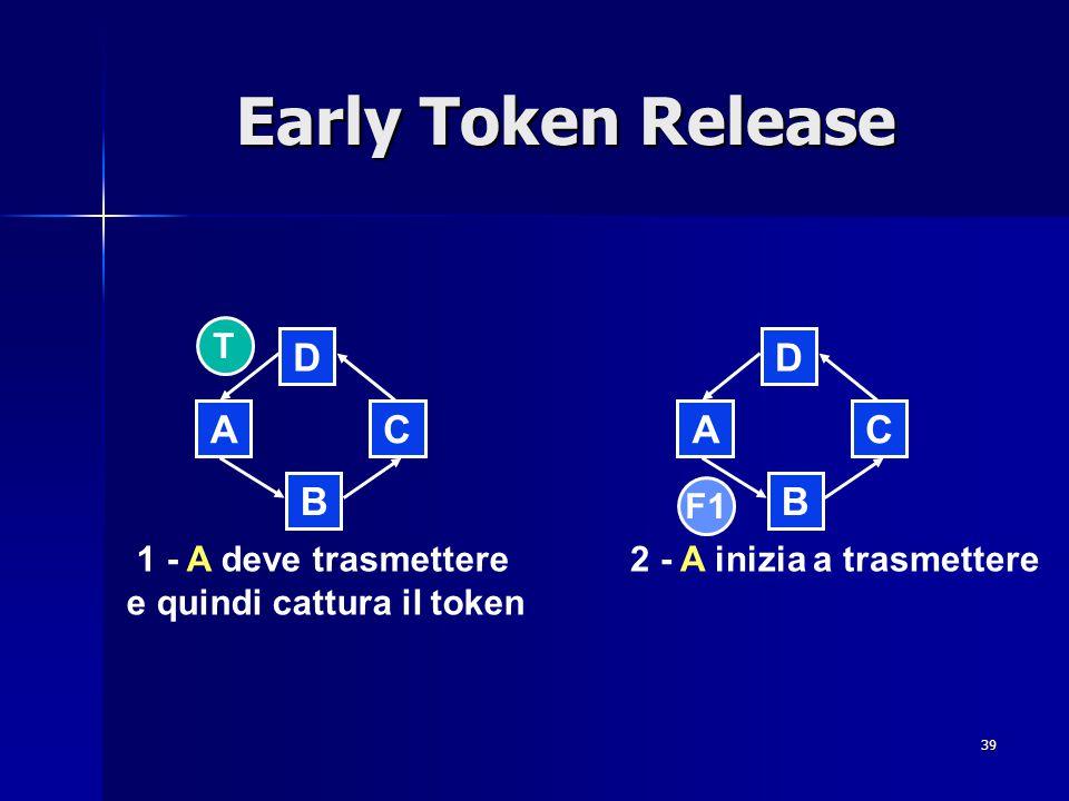 39 Early Token Release B D CA 2 - A inizia a trasmettere B D CA 1 - A deve trasmettere e quindi cattura il token F1 T